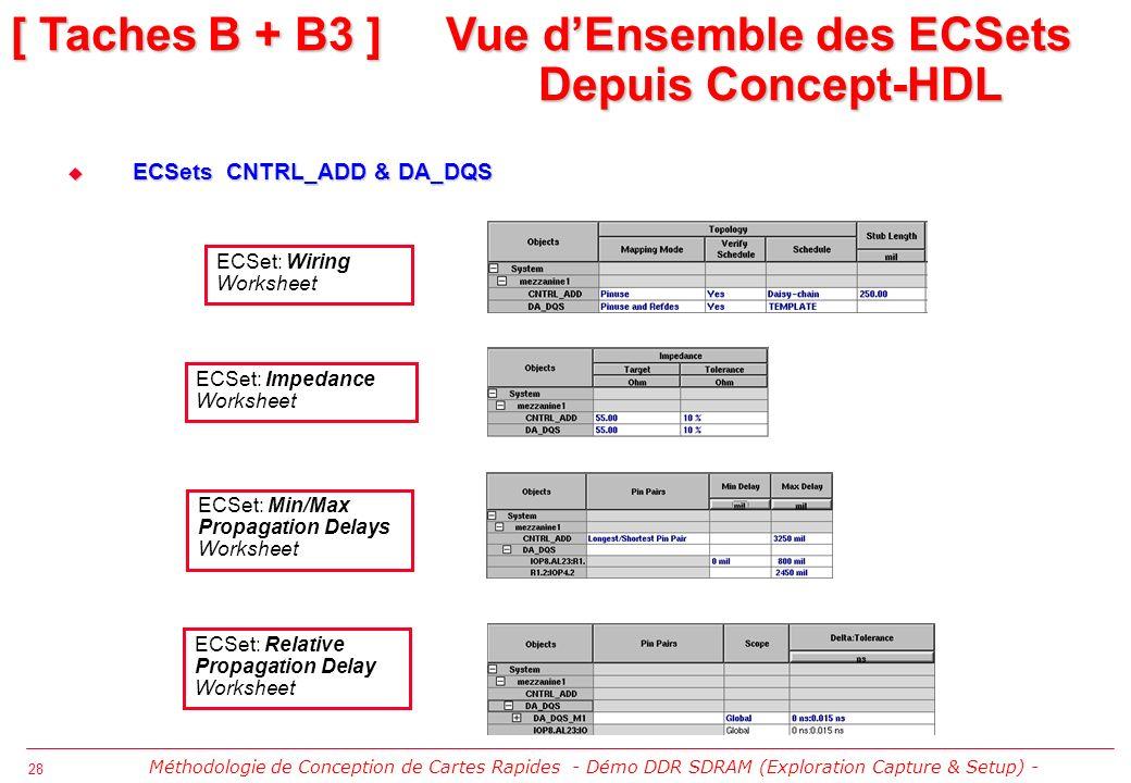 [ Taches B + B3 ] Vue d'Ensemble des ECSets Depuis Concept-HDL